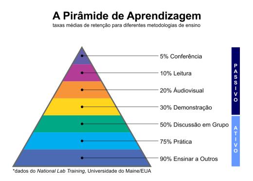 Pirâmide de Aprendizagem